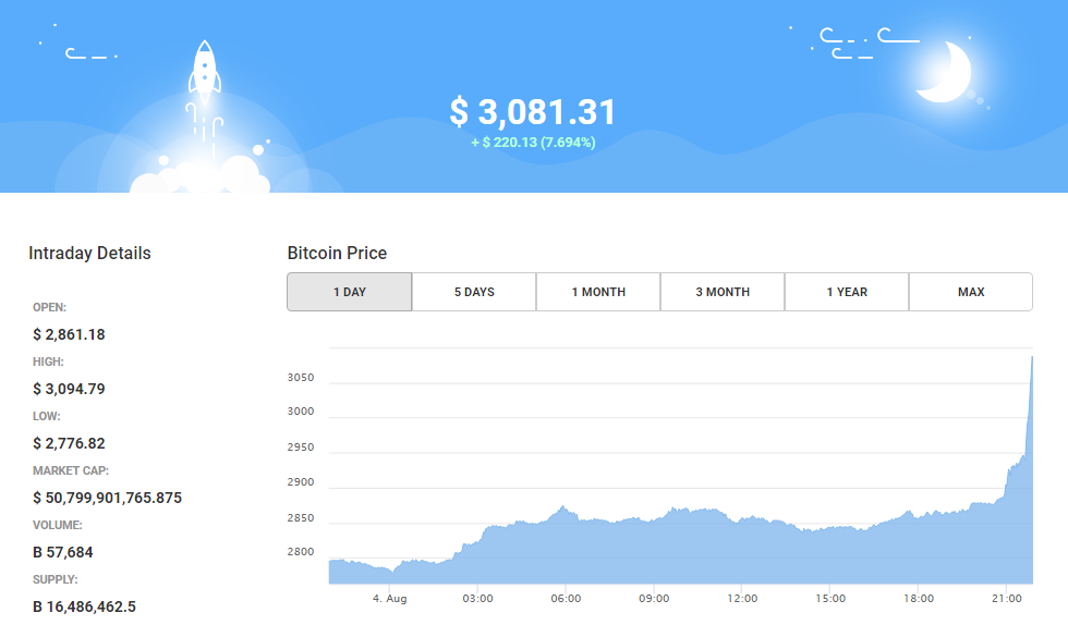Bitcoin Price Breaks All Time High - Bitcoin News for August 04, 2017