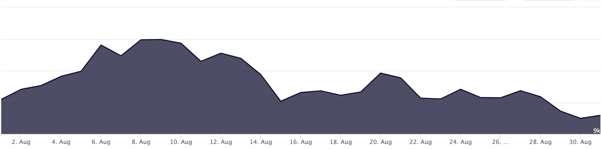 August 2019 Bitcoin Price