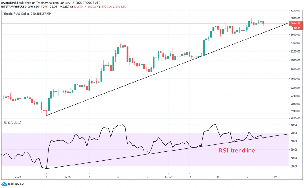 cryptocurrency live market charts with rsi